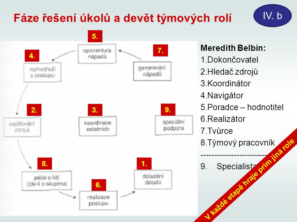 Fáze řešení úkolů a devět týmových rolí