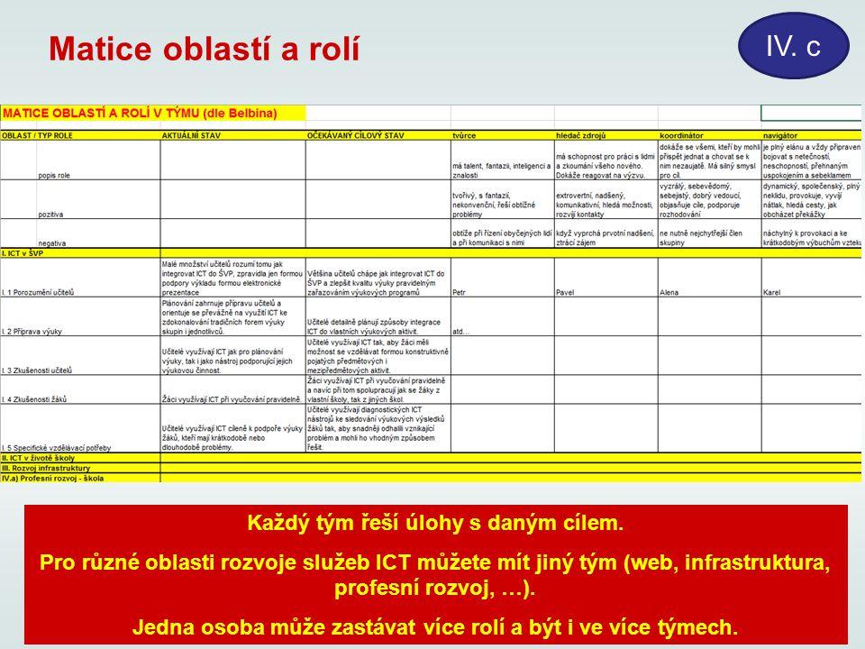 Matice oblastí a rolí IV. c Každý tým řeší úlohy s daným cílem.