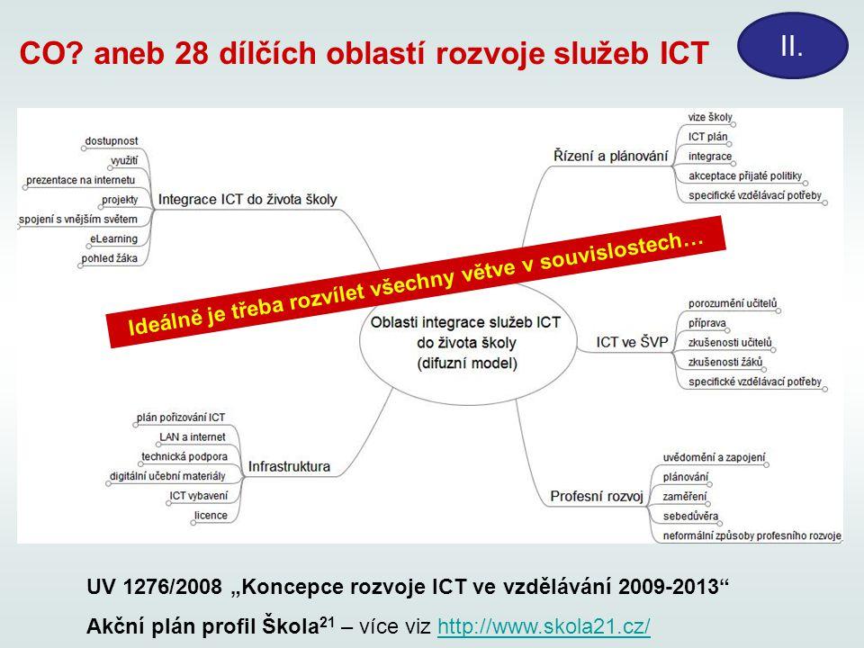 CO aneb 28 dílčích oblastí rozvoje služeb ICT