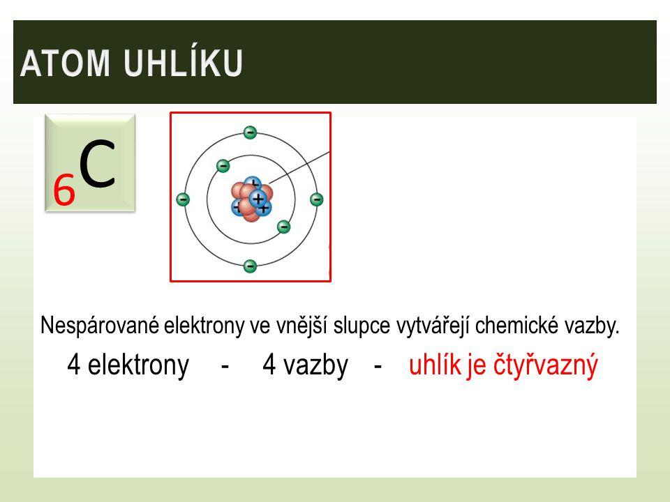 ATOM UHLÍKU Nespárované elektrony ve vnější slupce vytvářejí chemické vazby. 4 elektrony - 4 vazby - uhlík je čtyřvazný