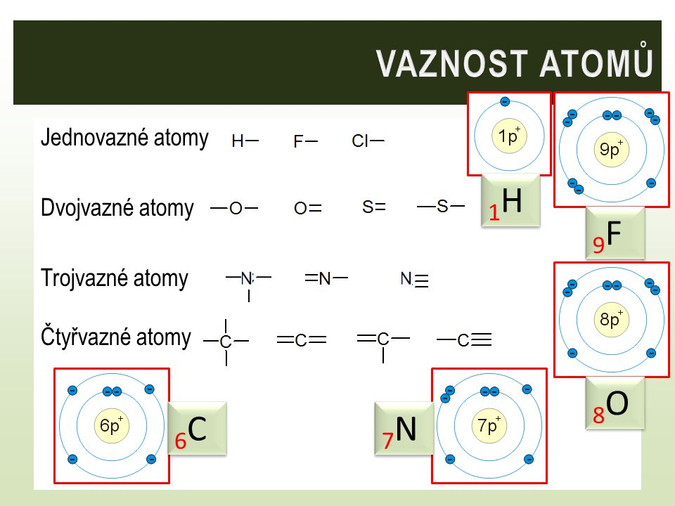 VAZNOST ATOMŮ 1H 9F 8O 6C 7N Jednovazné atomy Dvojvazné atomy
