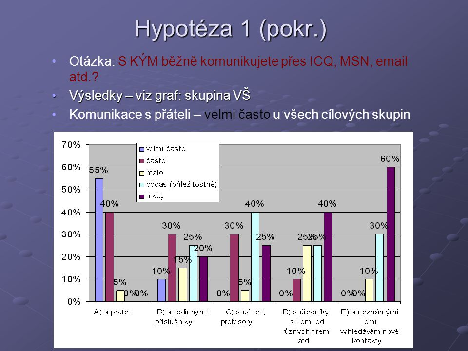 Hypotéza 1 (pokr.) Otázka: S KÝM běžně komunikujete přes ICQ, MSN, email atd. Výsledky – viz graf: skupina VŠ.
