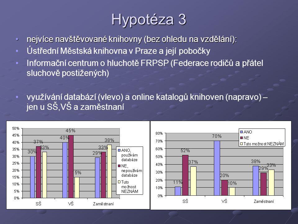 Hypotéza 3 nejvíce navštěvované knihovny (bez ohledu na vzdělání):