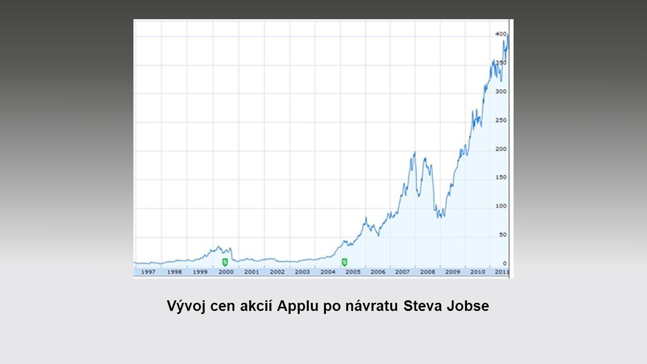 Vývoj cen akcií Applu po návratu Steva Jobse
