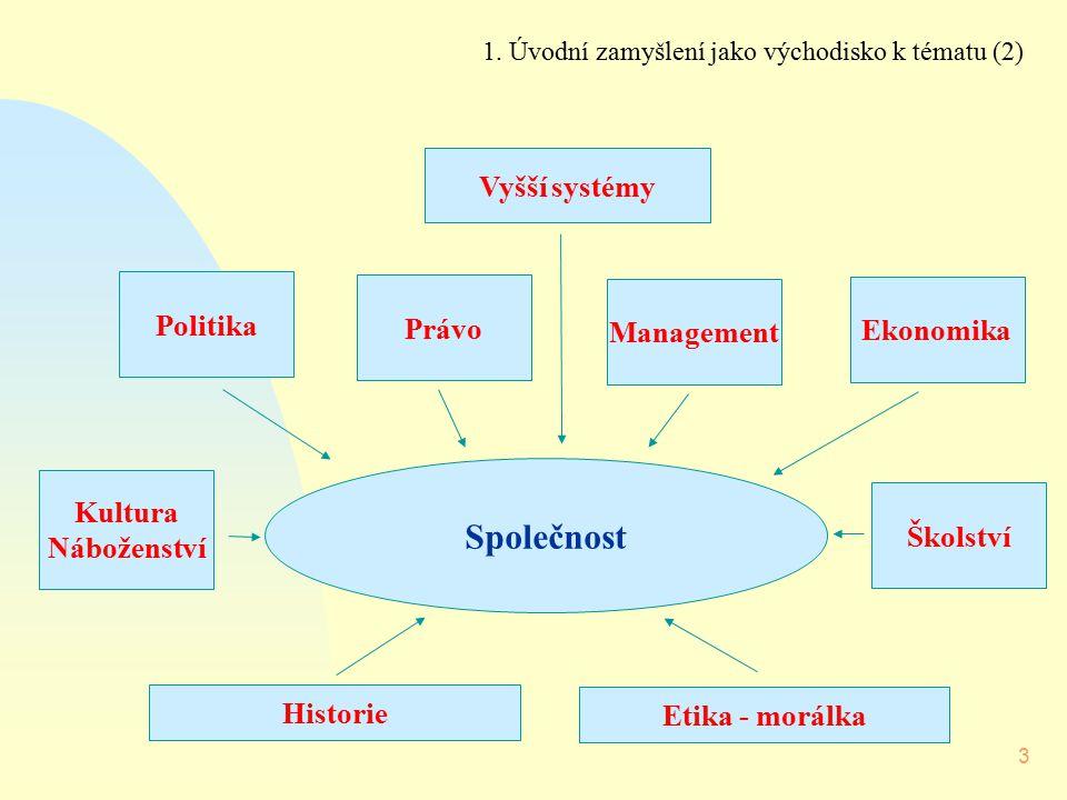 Společnost Vyšší systémy Politika Právo Management Ekonomika Kultura