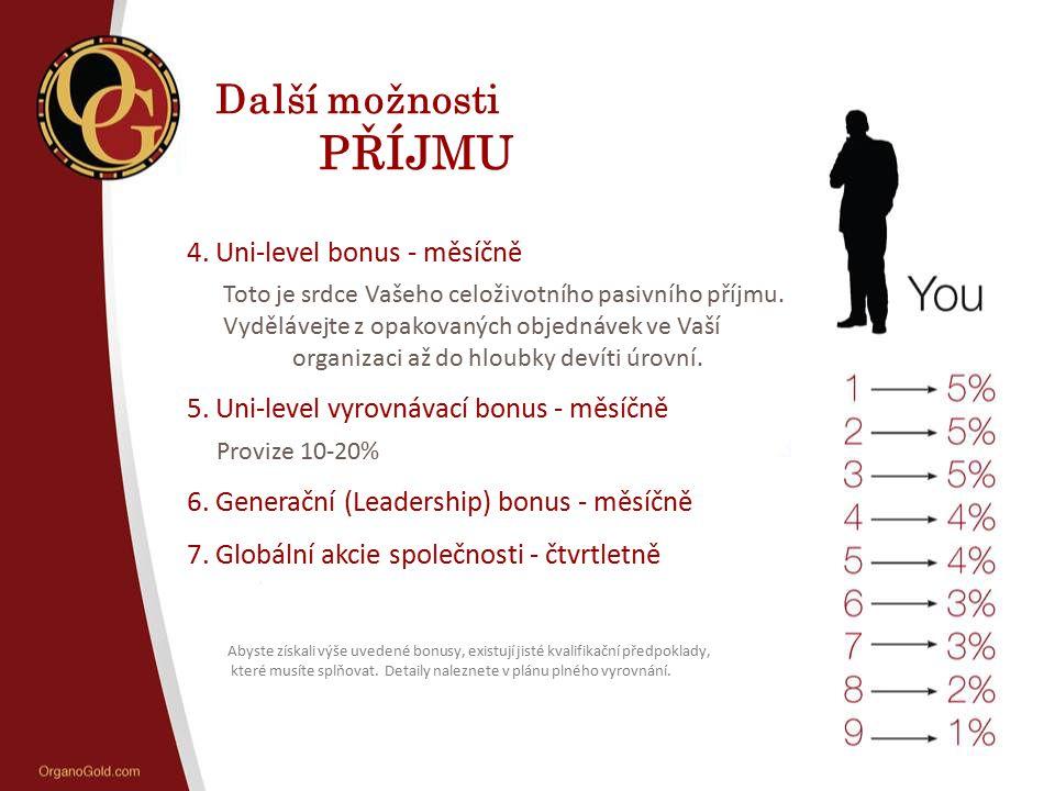 Další možnosti PŘÍJMU 4. Uni-level bonus - měsíčně