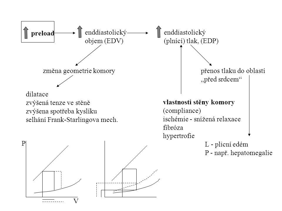 preload enddiastolický. objem (EDV) enddiastolický (plnící) tlak, (EDP) změna geometrie komory.