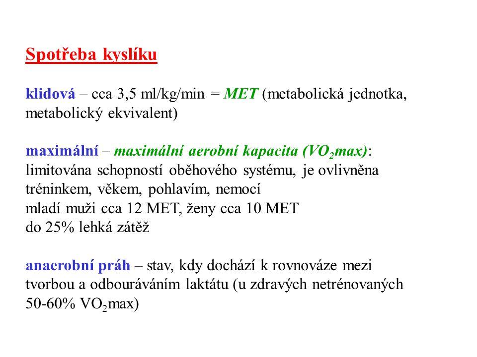 Spotřeba kyslíku klidová – cca 3,5 ml/kg/min = MET (metabolická jednotka, metabolický ekvivalent)
