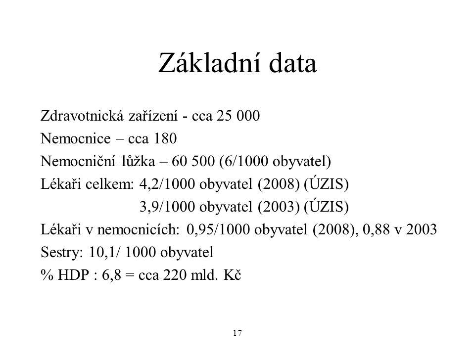 Základní data Zdravotnická zařízení - cca 25 000 Nemocnice – cca 180