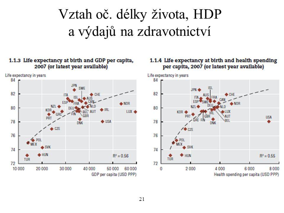 Vztah oč. délky života, HDP a výdajů na zdravotnictví