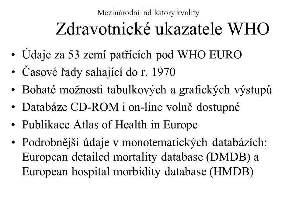 Mezinárodní indikátory kvality Zdravotnické ukazatele WHO