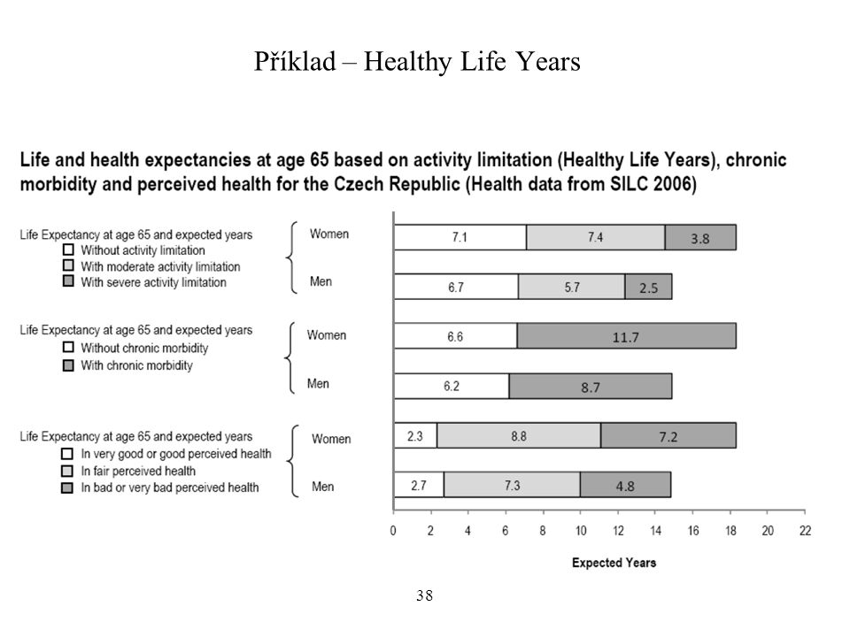 Příklad – Healthy Life Years