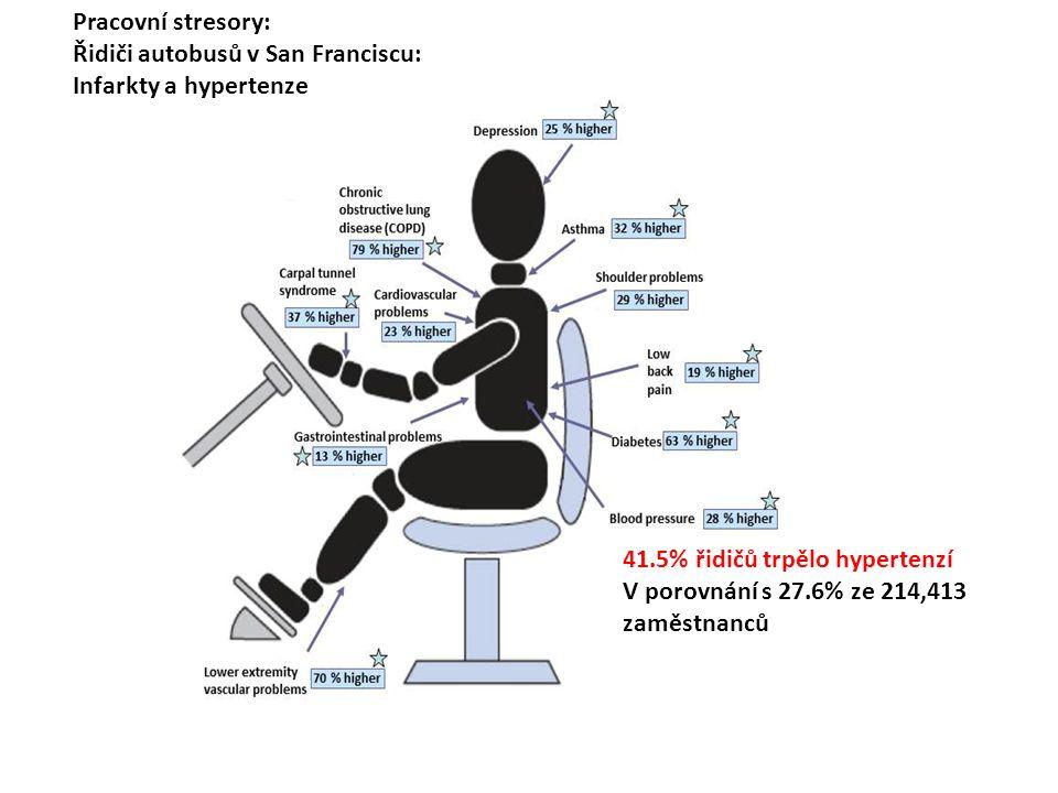 Pracovní stresory: Řidiči autobusů v San Franciscu: Infarkty a hypertenze. 41.5% řidičů trpělo hypertenzí.