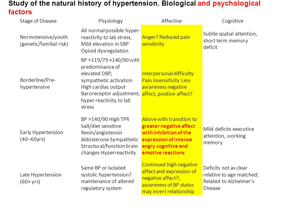 Study of the natural history of hypertension