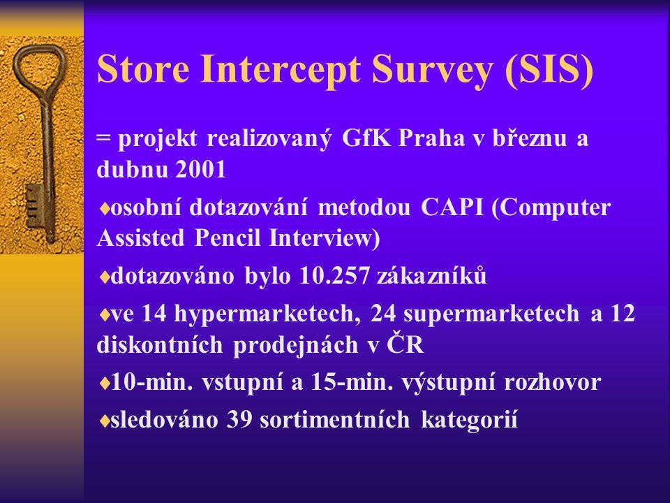 Store Intercept Survey (SIS)