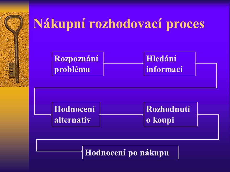 Nákupní rozhodovací proces