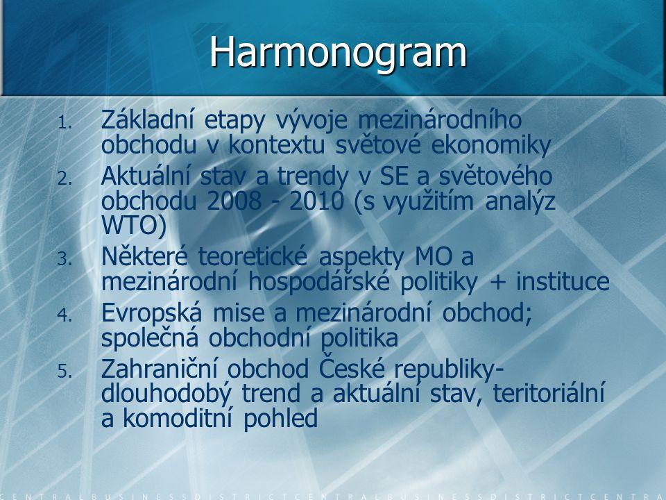 Harmonogram Základní etapy vývoje mezinárodního obchodu v kontextu světové ekonomiky.