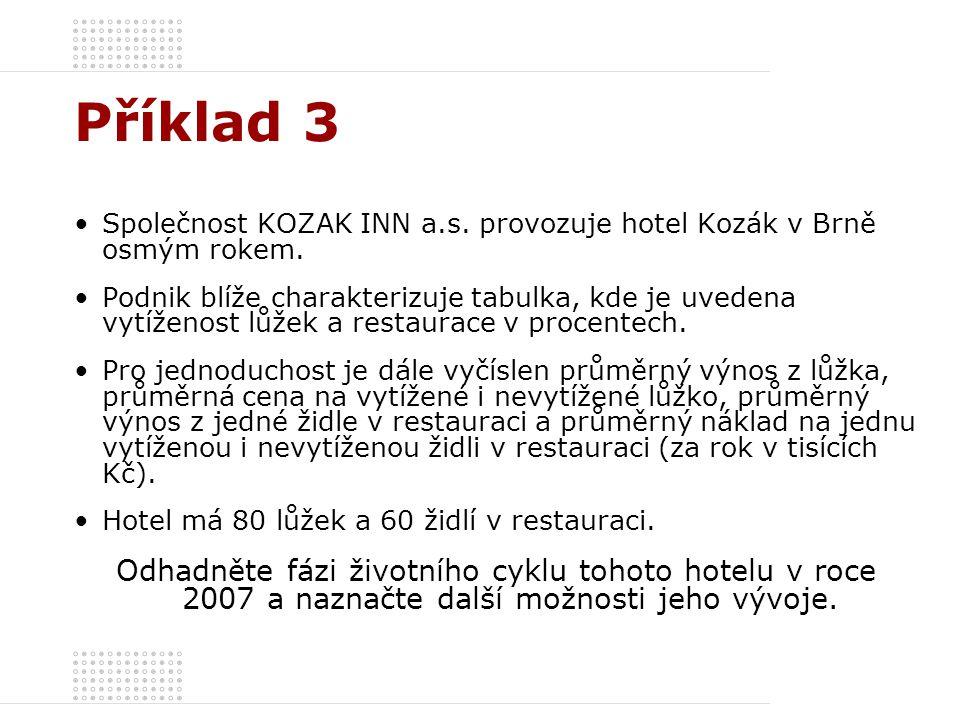 Příklad 3 Společnost KOZAK INN a.s. provozuje hotel Kozák v Brně osmým rokem.