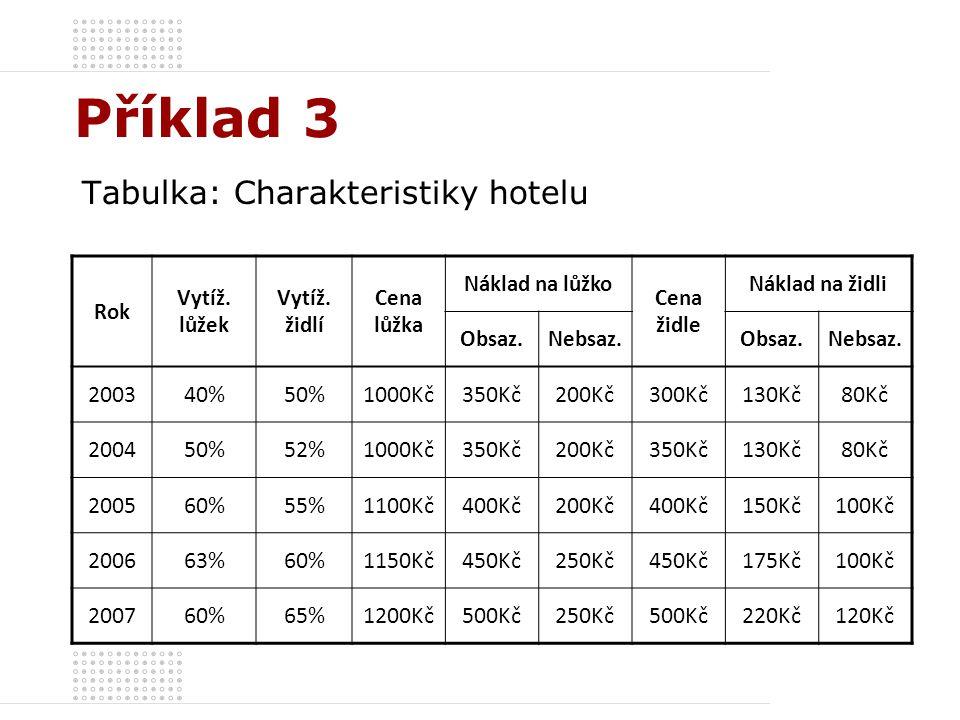 Příklad 3 Tabulka: Charakteristiky hotelu 2003 40% 50% 1000Kč 350Kč