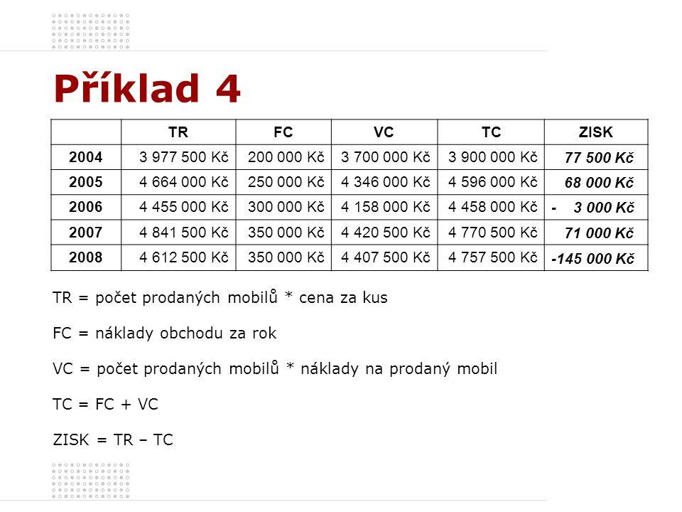 Příklad 4 TR FC VC TC ZISK 2004 3 977 500 Kč 200 000 Kč 3 700 000 Kč