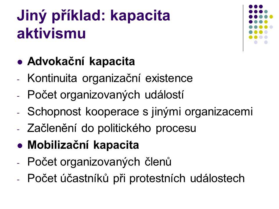 Jiný příklad: kapacita aktivismu
