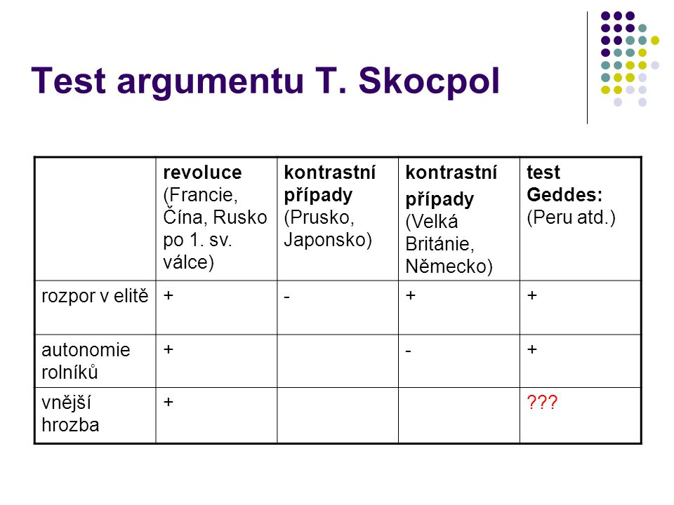 Test argumentu T. Skocpol