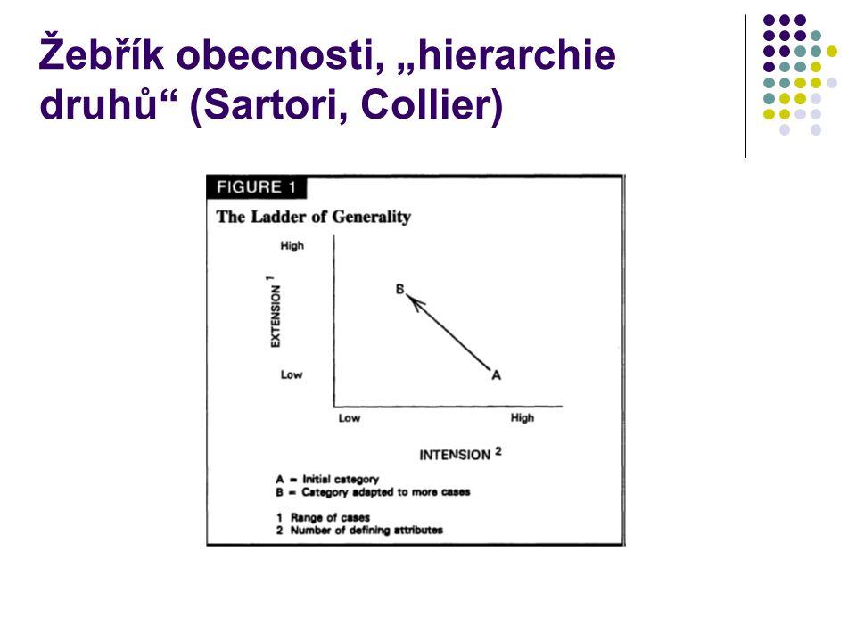 """Žebřík obecnosti, """"hierarchie druhů (Sartori, Collier)"""
