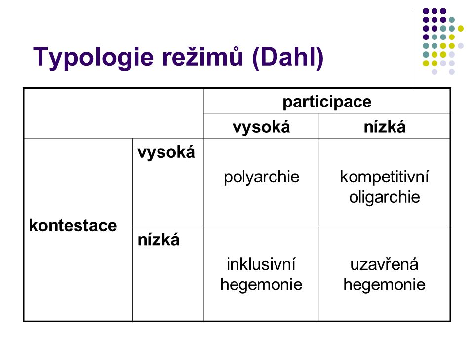 Typologie režimů (Dahl)