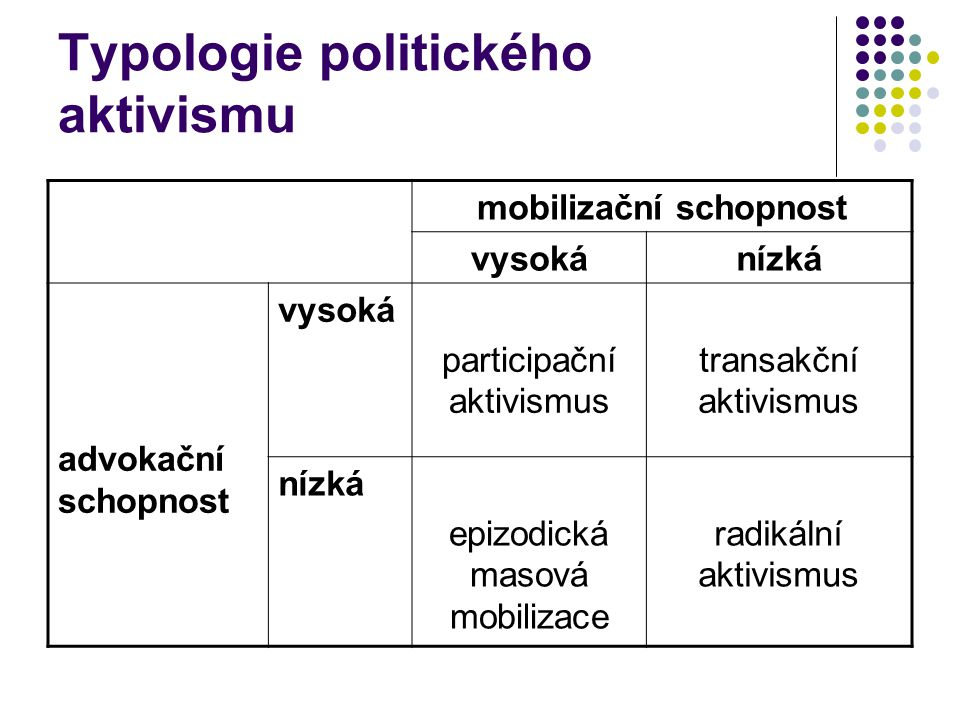 Typologie politického aktivismu
