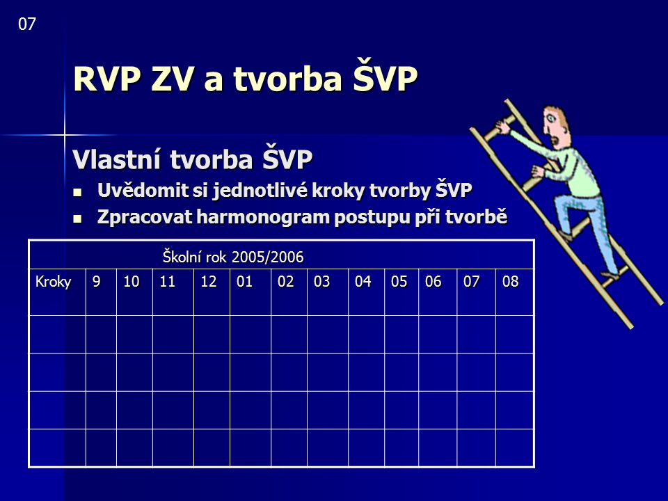 RVP ZV a tvorba ŠVP Vlastní tvorba ŠVP Školní rok 2005/2006