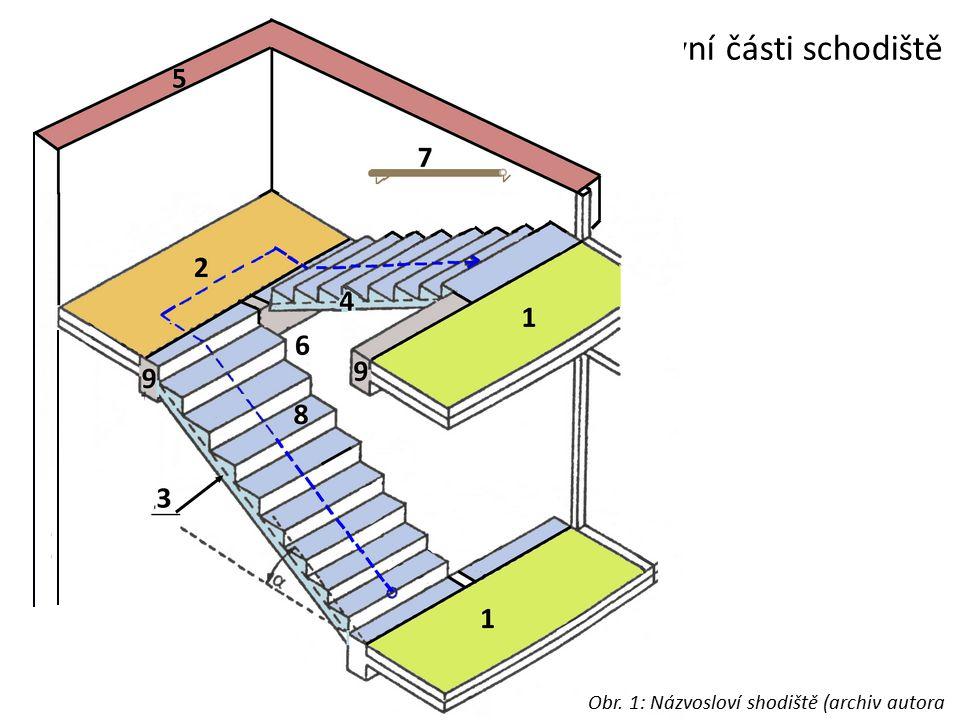 Pojmenujte hlavní části schodiště