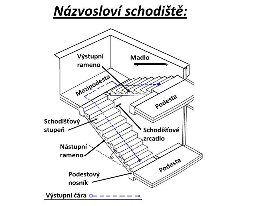 Názvosloví schodiště: