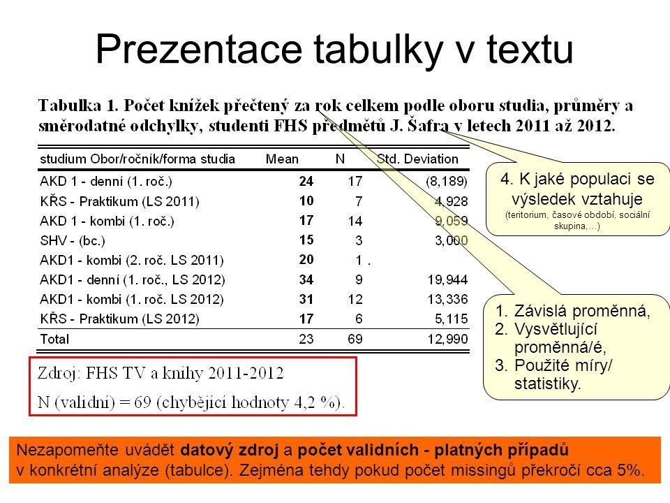 Prezentace tabulky v textu