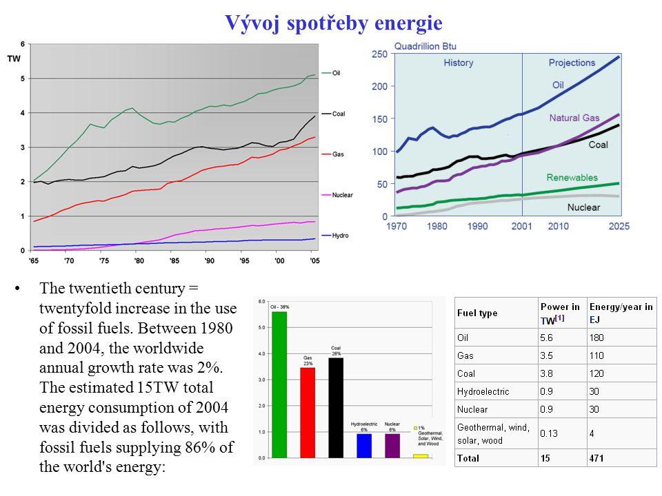 Vývoj spotřeby energie