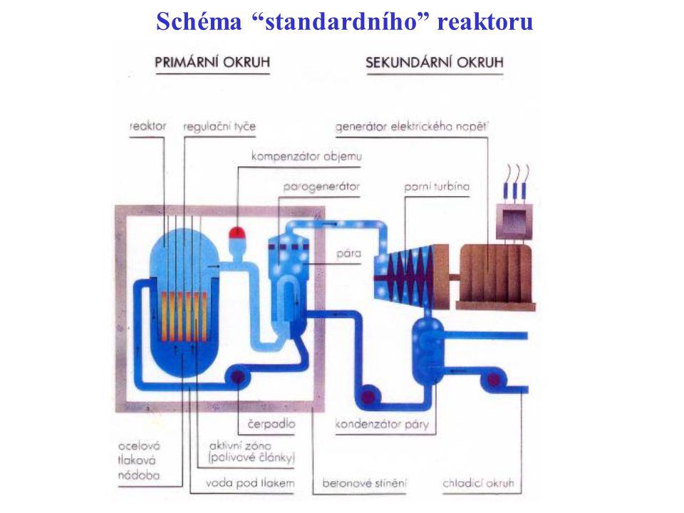 Schéma standardního reaktoru