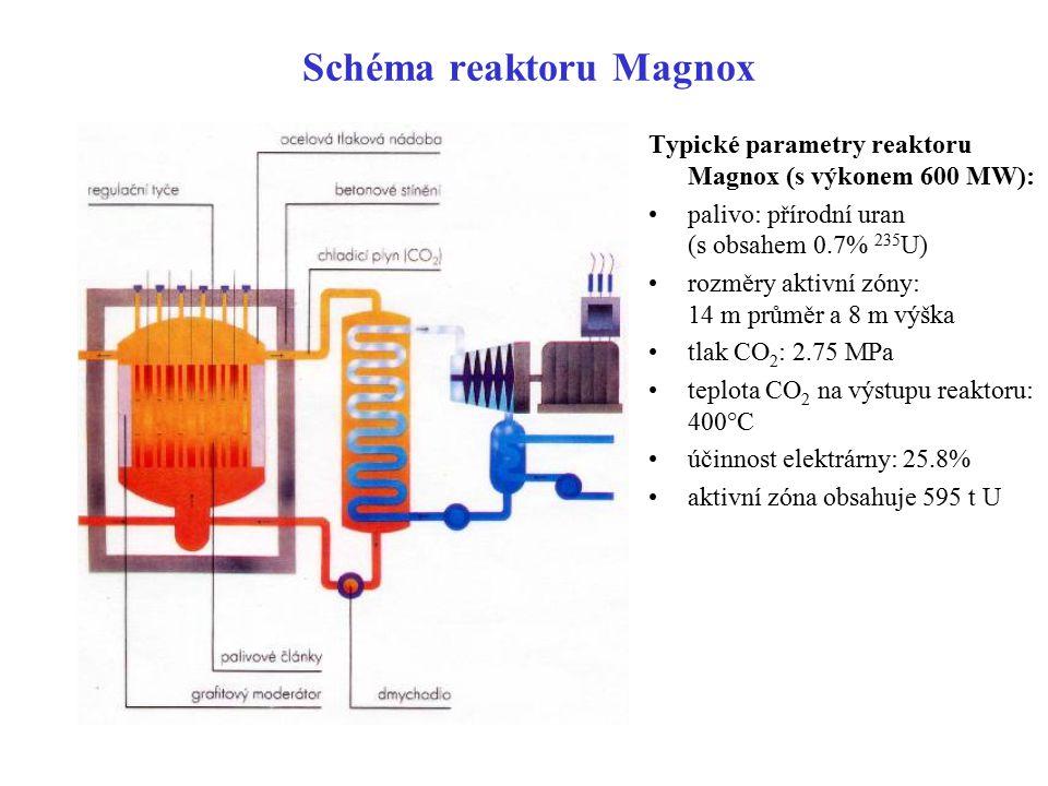 Schéma reaktoru Magnox
