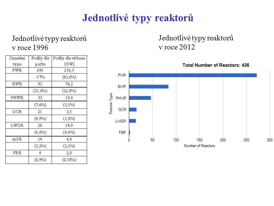 Jednotlivé typy reaktorů