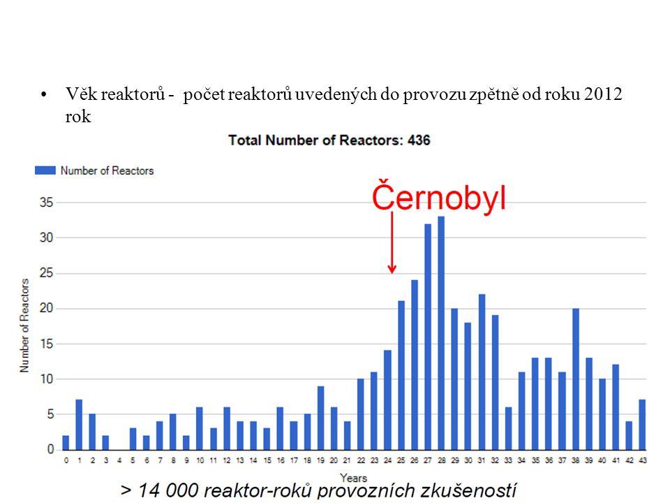 Věk reaktorů - počet reaktorů uvedených do provozu zpětně od roku 2012 rok
