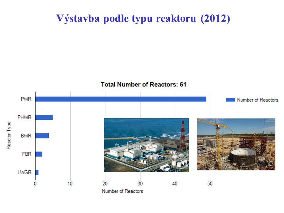 Výstavba podle typu reaktoru (2012)