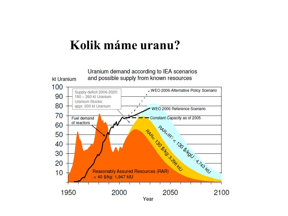 Kolik máme uranu