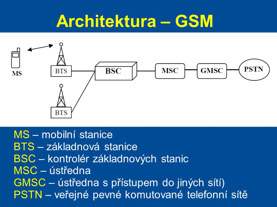 Architektura – GSM MS – mobilní stanice BTS – základnová stanice