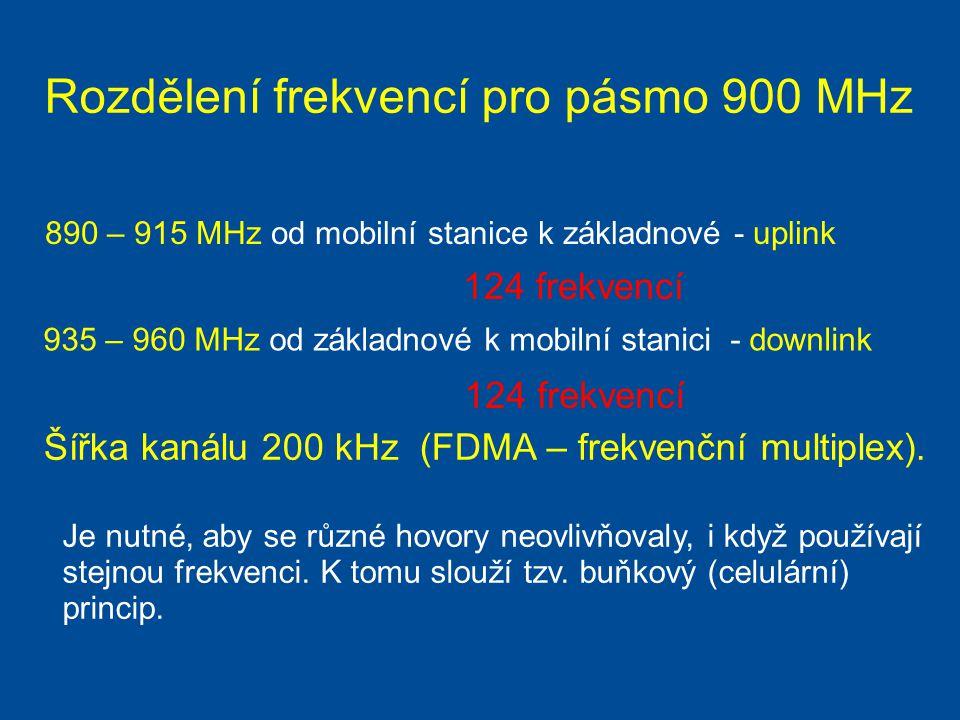 Rozdělení frekvencí pro pásmo 900 MHz