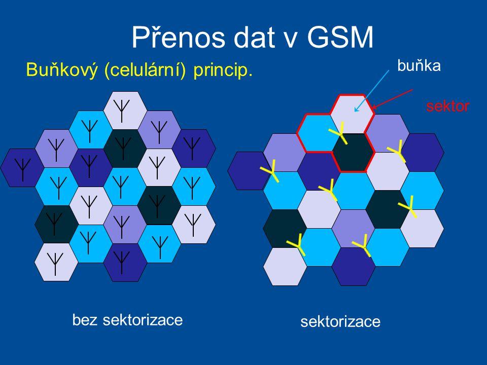 Přenos dat v GSM Buňkový (celulární) princip. buňka sektor