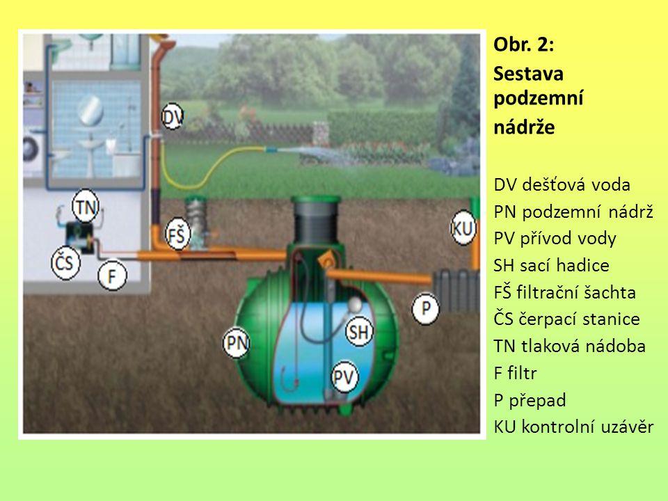 Obr. 2: Sestava podzemní nádrže DV dešťová voda PN podzemní nádrž