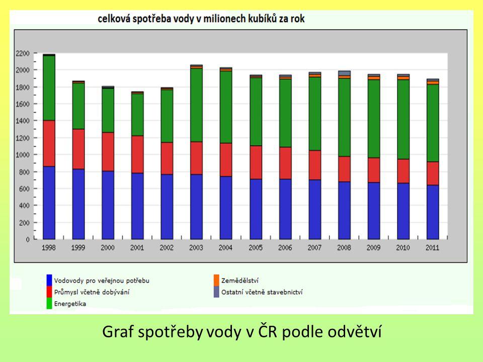 Graf spotřeby vody v ČR podle odvětví