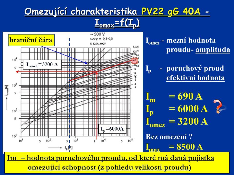 Omezující charakteristika PV22 gG 40A - Iomax=f(Ip)