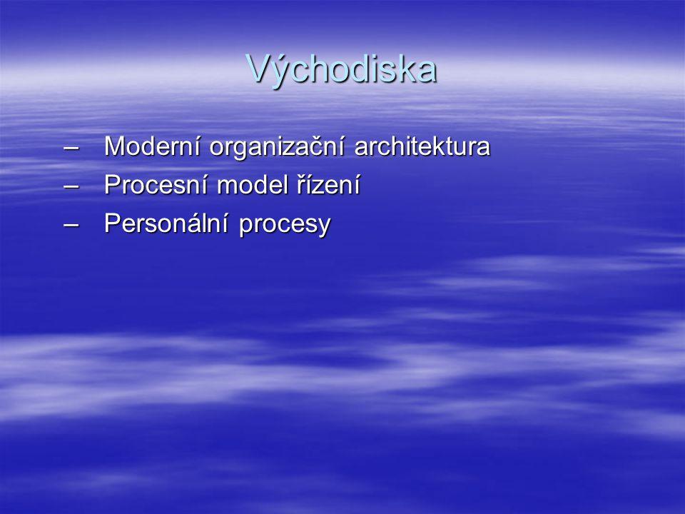 Východiska Moderní organizační architektura Procesní model řízení