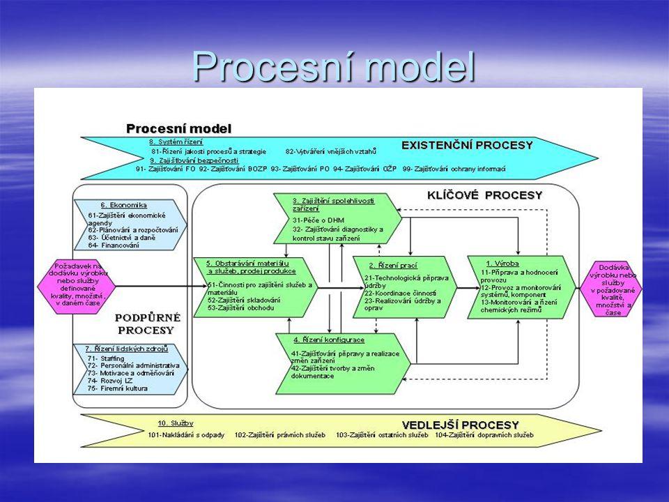 Procesní model