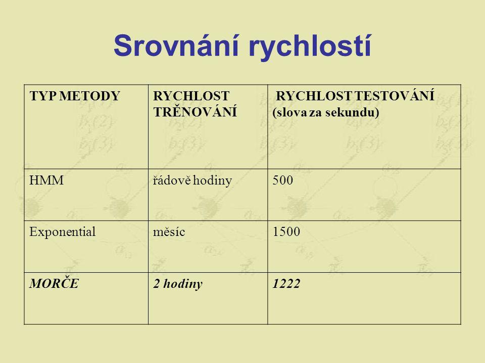 Srovnání rychlostí TYP METODY RYCHLOST TRĚNOVÁNÍ RYCHLOST TESTOVÁNÍ