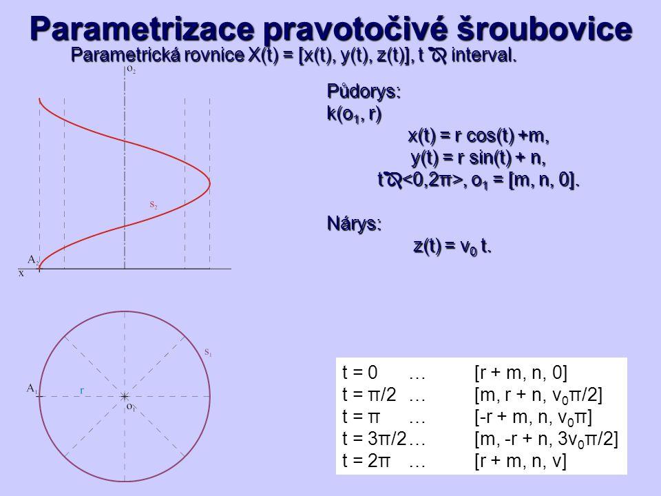 Parametrizace pravotočivé šroubovice